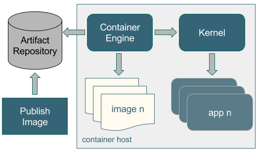Running containers (High-level)
