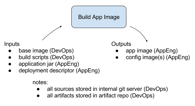 App Image Build Process