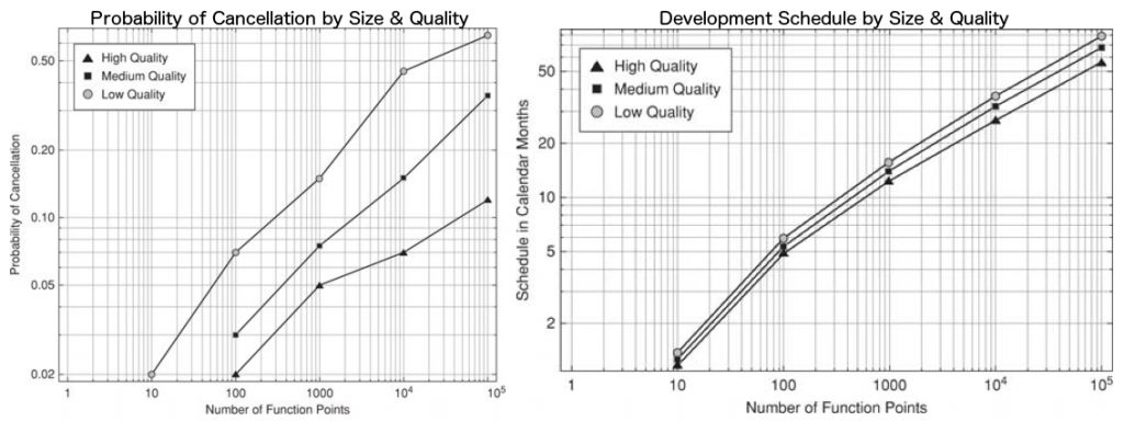 Software Project Cancellation Rates & Schedules by Quality and Size