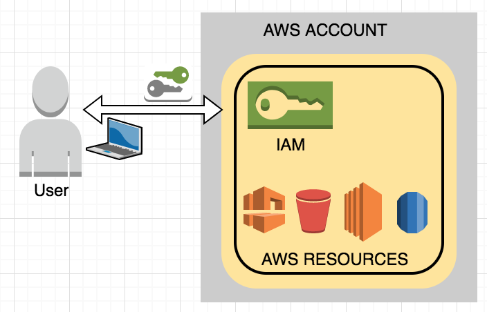 Assess AWS Account Security with Scout2 – qualimente