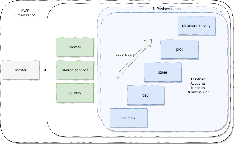 AWS Accounts Supporting Multiple Delivery Stages and Business Units